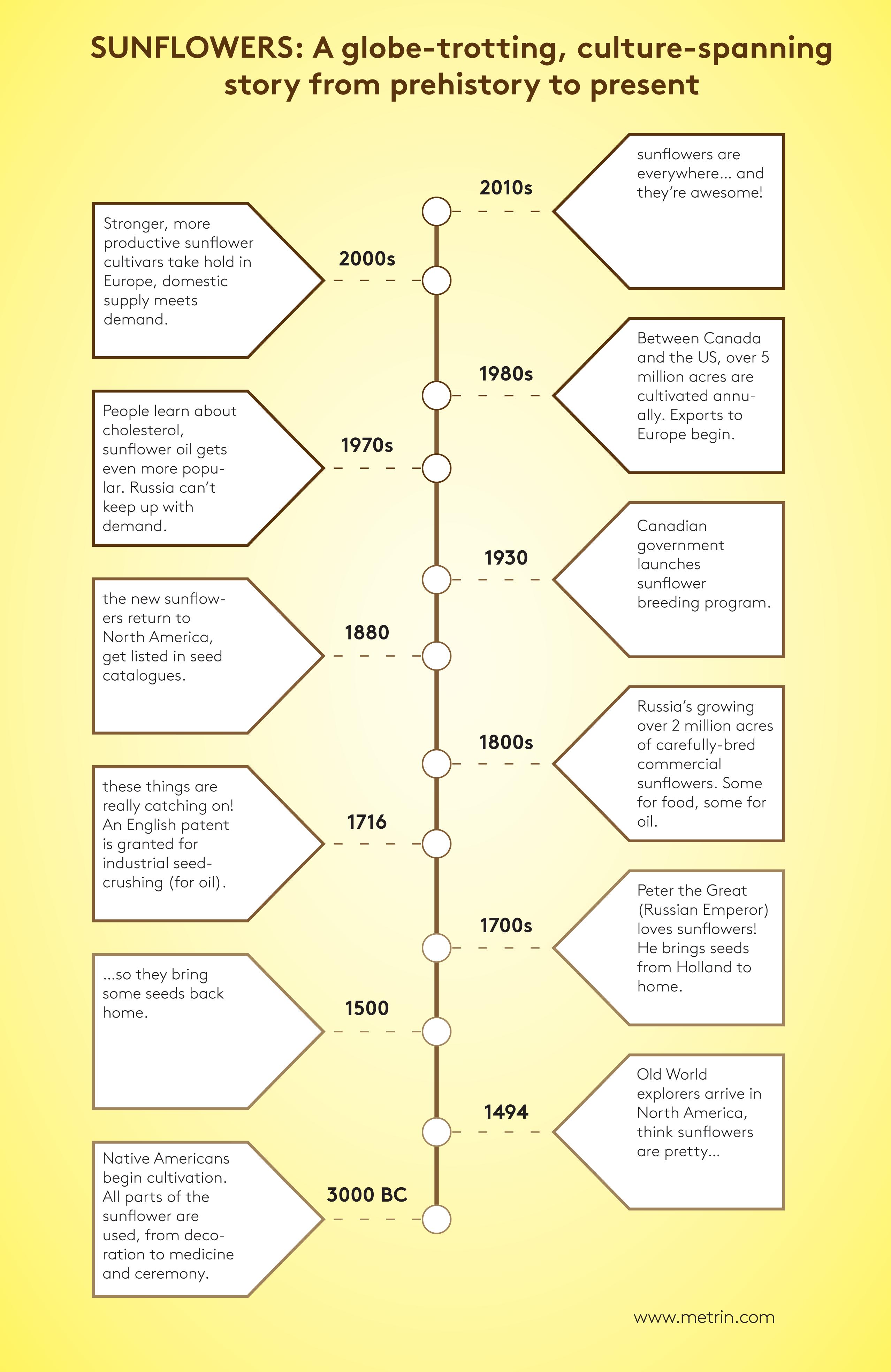 Sunflower Historical Timeline